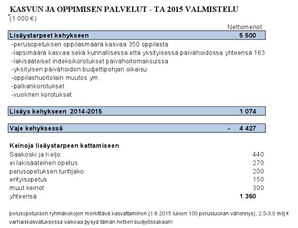 Kasvun ja opetuksen säästöt 2015. Kalvo esitelty lautakuntien jäsenille ja kaupunginvaltuutetuille talousarvioseminaarissa 26.5.2014.